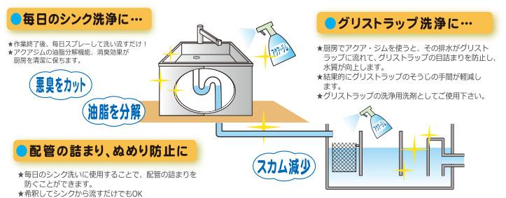 厨房の臭い、詰まりの問題、グリストラップから浄化槽に至るまでの排水の問題を解決します。